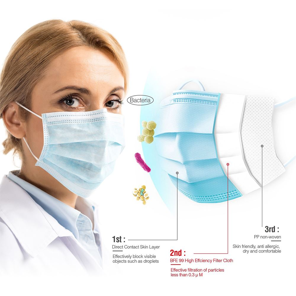 ASTM Level-3 Medical Face Mask - 99% BFE - High Filtration Efficiency