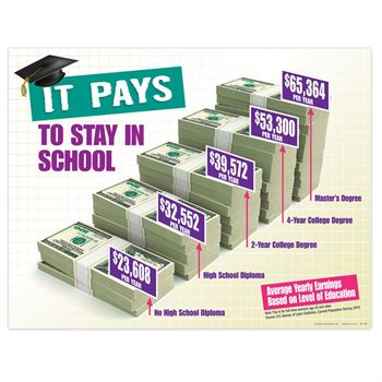 It Pays to Stay In School Laminated Poster