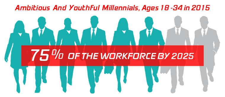 millennial workforce 2025 projections